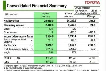 丰田2019财年赚了2万多亿日元却估计本财年赢利将创新低
